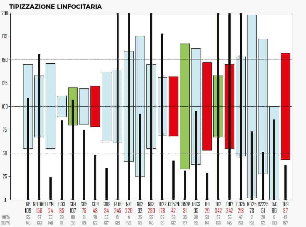 Fig.1. Referto del Test della Tipizzazione Linfocitaria. Le colonne nere sono i valori relativi al paziente. Le colonne colorate rappresentano i range nor-mali.